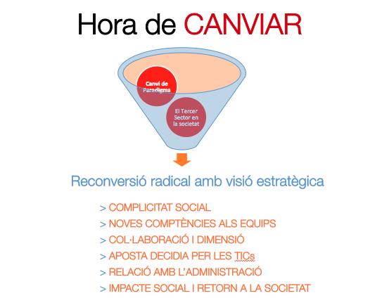 Hora de Canviar